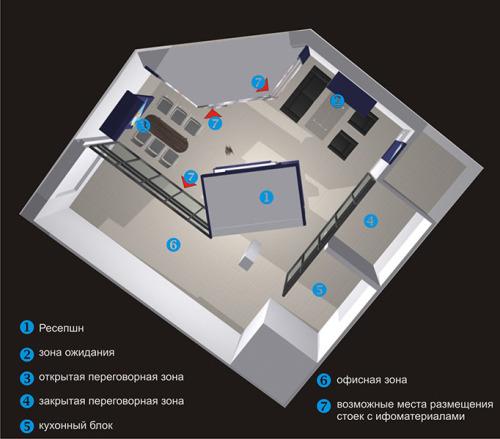 3- Схема зон для стилевого решения офиса девелопера
