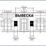 Правила размещения вывески на здании